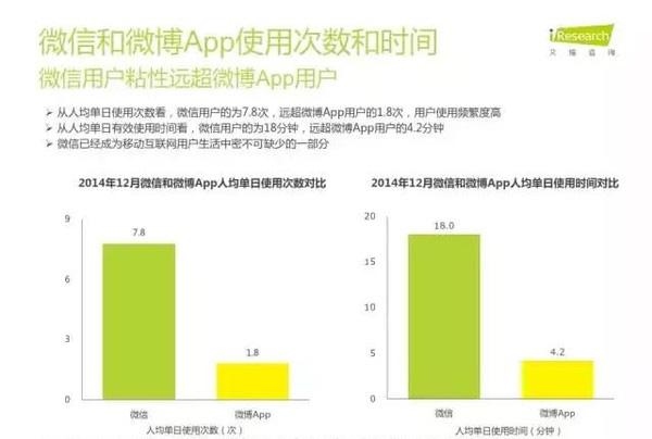 """2015微信公众号发展情况及用户行为分析"""""""